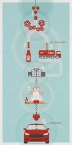 ford-heinz-sustainability
