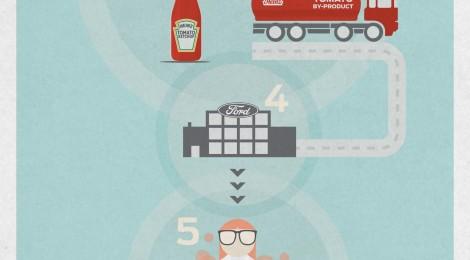 Ford y Heinz elaboran materiales a base de tomate