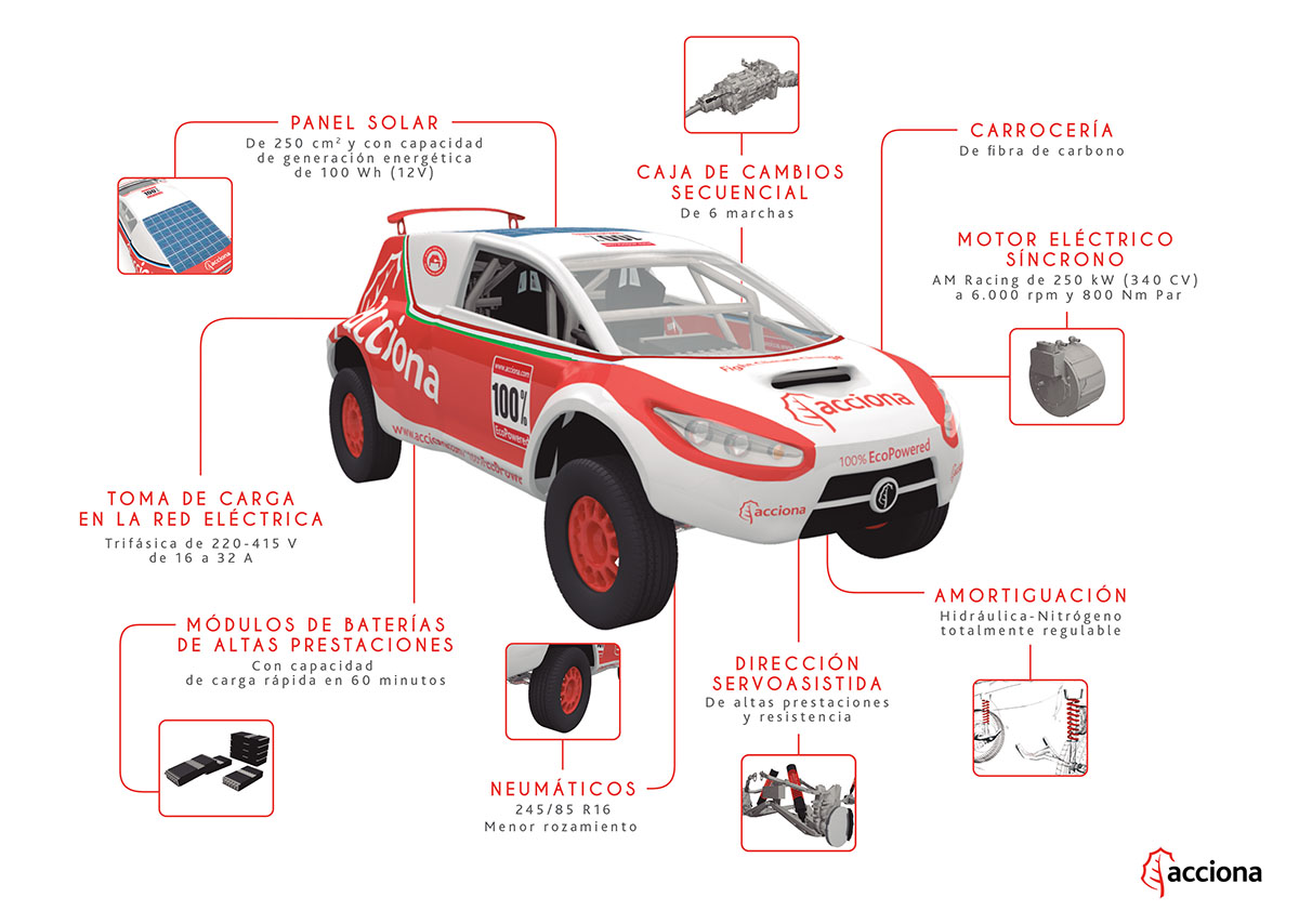AF info coche A4