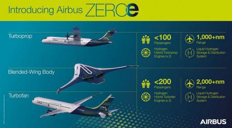 El avión Cero Emisiones:
