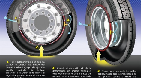 La tecnología AMT de Goodyear a prueba en EU